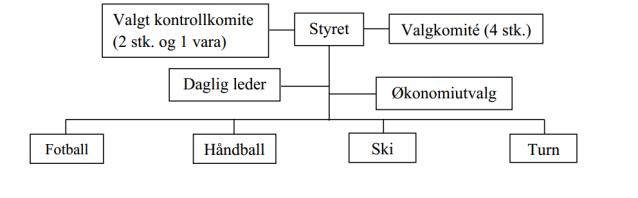 Orgkart Vågå IL